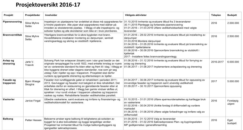 prosjektoversikt-2016-17-1868x1007
